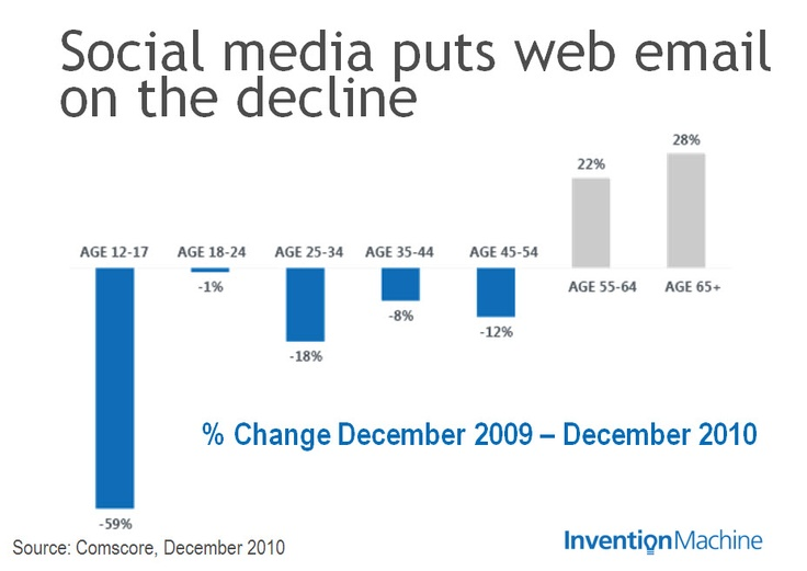 Did you know? Social media puts web email on the decline.  To learn how to leverage this social data: http://inventionmachine.com/the-Sustainable-Innovation-Blog/bid/83590/Driving-Innovation-through-Semantic-Analysis-of-Consumer-Sentiment