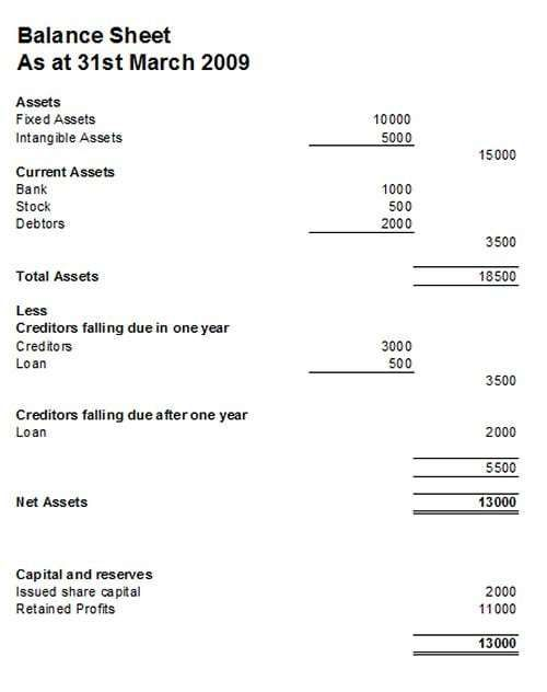 Balance Sheet Template 3 Templates