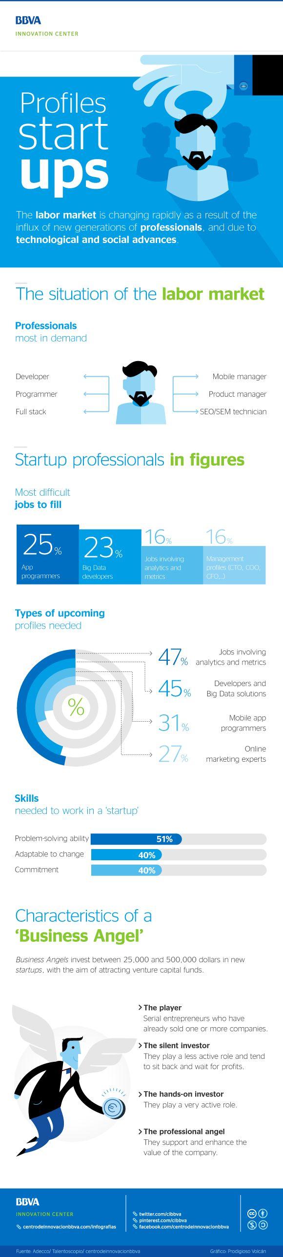 Profiles #startups. #Infographic #Entrepreneurs #Entrepreneurship #Technology #Innovation
