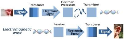 Latest VlSI Research | VLSI Updates | VLSI Training: Signal Processing : What is Digital Signal Process...
