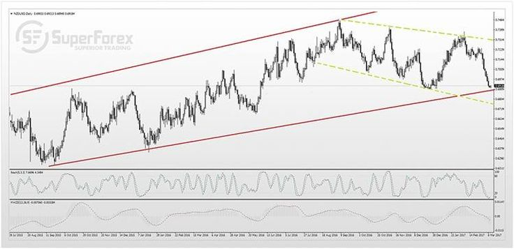 NZD/USD: fundamental review and forecast The New Zealand dollar in the last month feels not the best way. If a month ago the cost was $ 0,73 USD, now it is just 0.69. And perhaps this is not a border. There are a few factors not in favor of the NZD and the New Zealand economy at all. #SuperForex #Forex #Trading #Trade #Broker #NZD #USD #Review #Trader