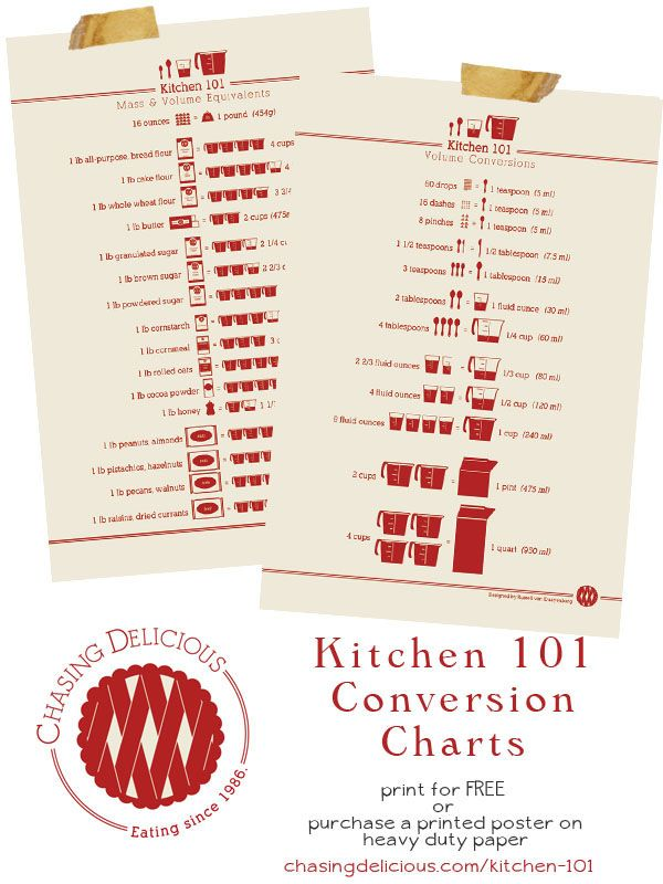 Free downloadable kitchen conversion charts.  Print NOW and hang inside your cupboard door so you have it handy but not visible.