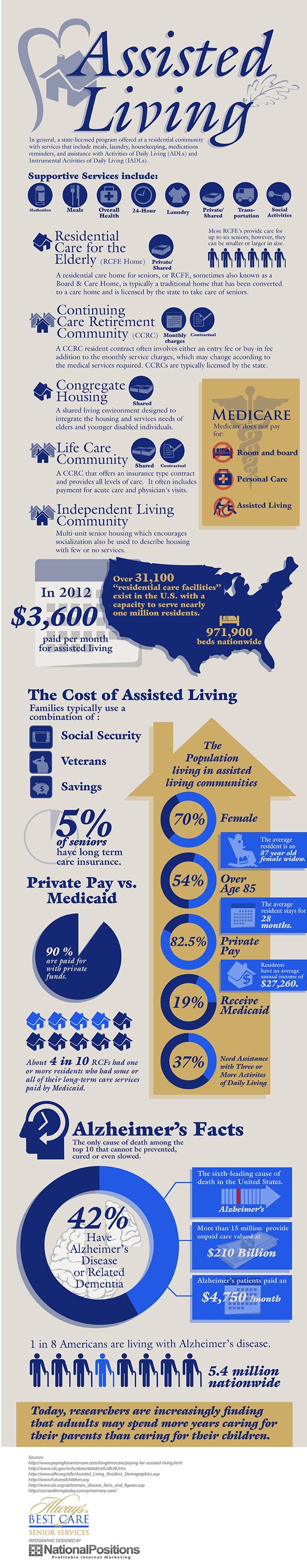 Cost Of Assisted Living Services Across America - Many seniors require some help in their day to day lives. What does assisted living cost across America?  - sponsored