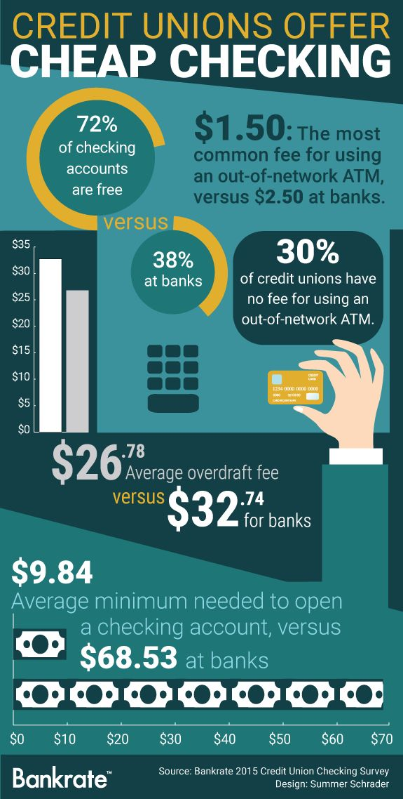 Credit unions offer cheap checking <> Thinking about moving your checking account to dodge fees? You're twice as likely to find free checking at a credit union than a bank, according to a new study by Bankrate.com.