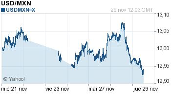 Cotización del Dólar y Euro