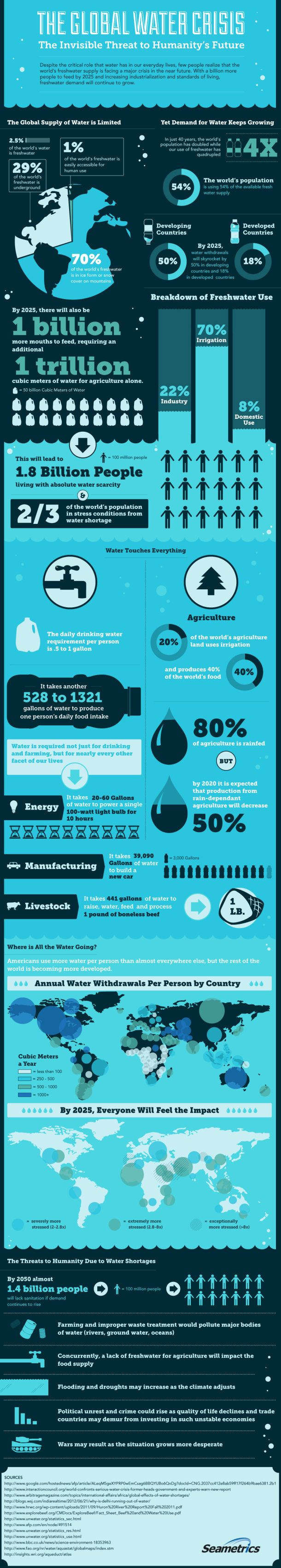 The Global Water Crisis[INFOGRAPHIC]