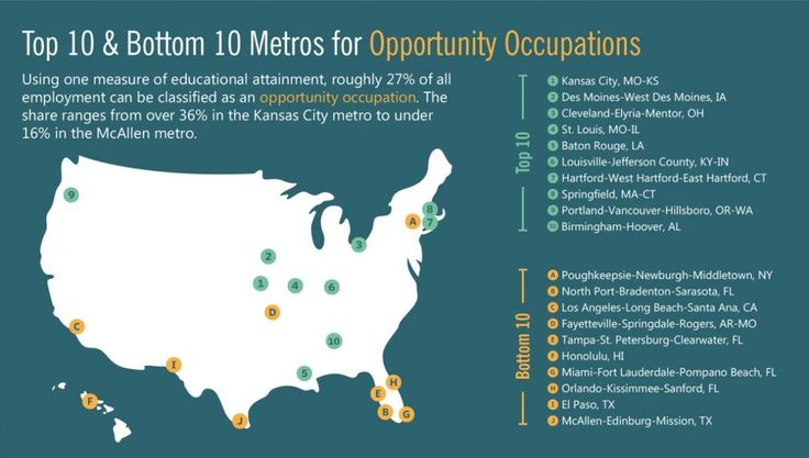 Which Cities Are Best For Workers Without College Degrees Next City College Degree Degree Jobs College Costs