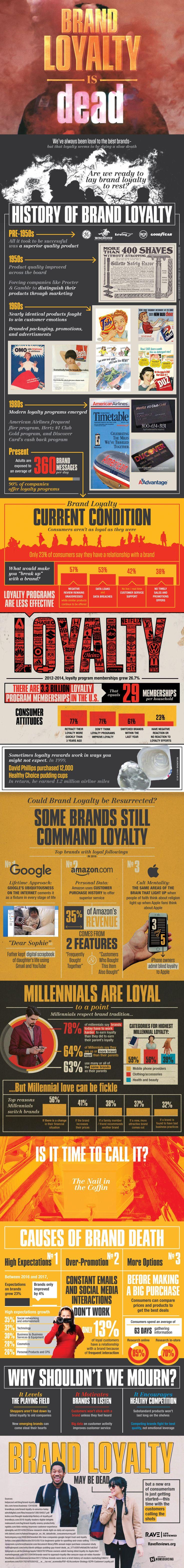 Infografía: la lealtad a tu marca ha muerto. #marketing