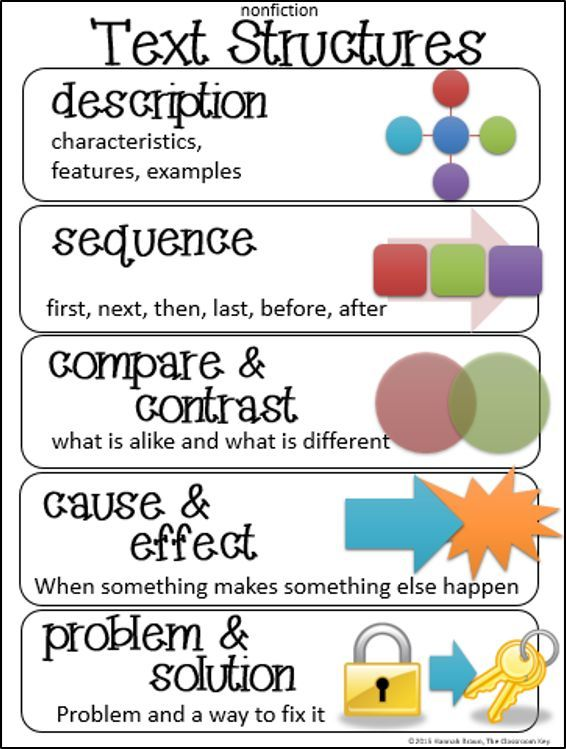 FREE text structures anchor chart