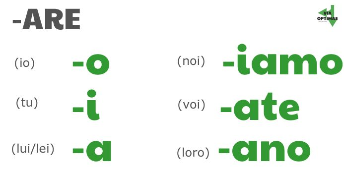 -ARE present tense endings by person: io-o, tu-i, lui/lei-a, noi-iamo, voi-ate, loro-ano by ab for viaoptimae.com