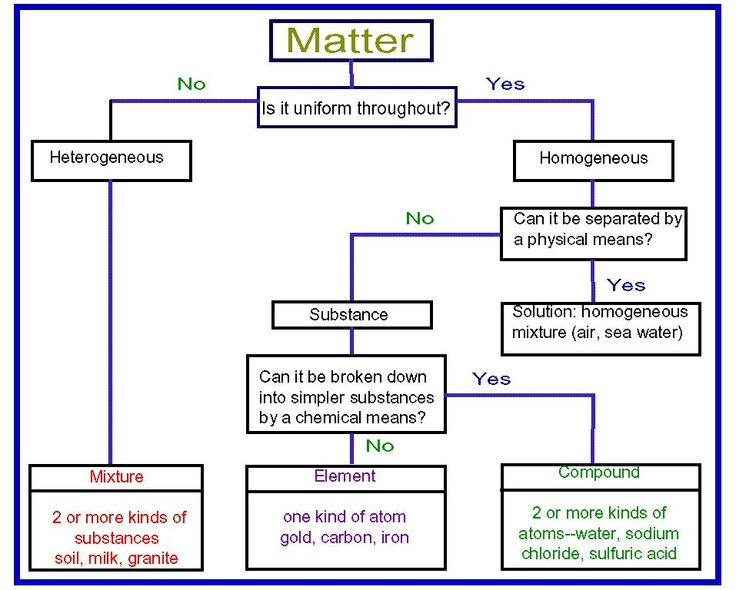 Classification Of Matter Practice On The   classroom stuff ...