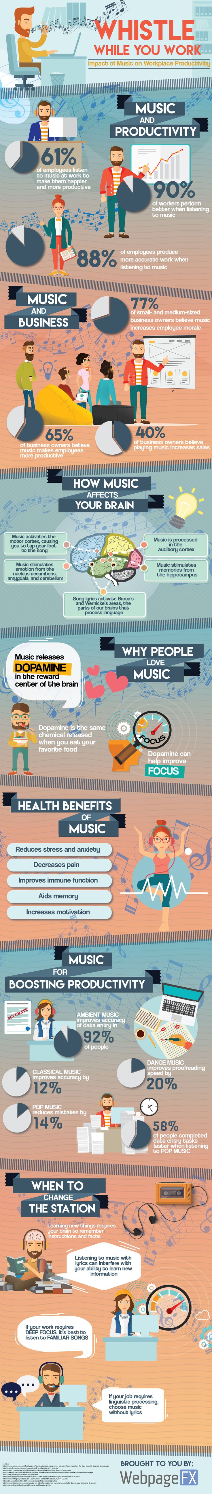 Does listening to music help or hurt your productivity? Check out this infographic to learn what kinds of music you should listen to at work.