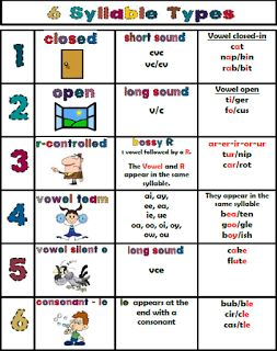 6 Syllable Types {FREE} ~ a great chart for struggling readers to refer to when reading or spelling!: