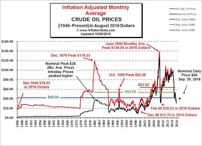 Inflation_Rate Historical-OilPricesChart