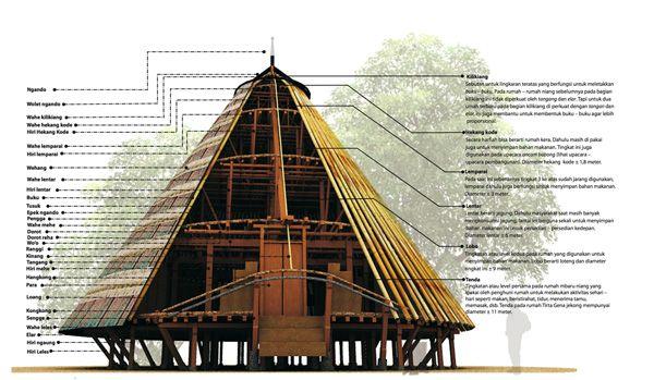 Rumah Asuh | Ilustrasi rumah adat Wae Rebo beserta nama-nama komponennya, karya ...