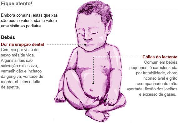 Novo consenso alerta para dores mais comuns em crianças  Documento da Sociedade Brasileira de Pediatria ajuda médicos a diagnosticar e tratar queixas pouco valorizadas
