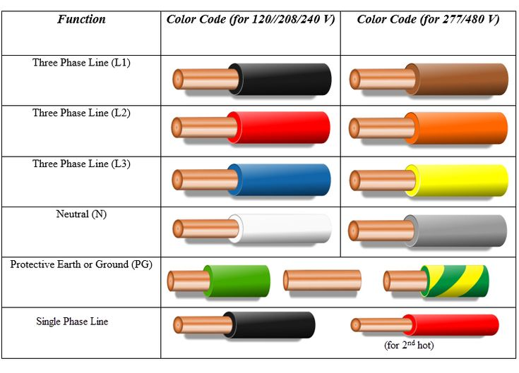 3 phase panel wiring color per code plc panel wiring color code