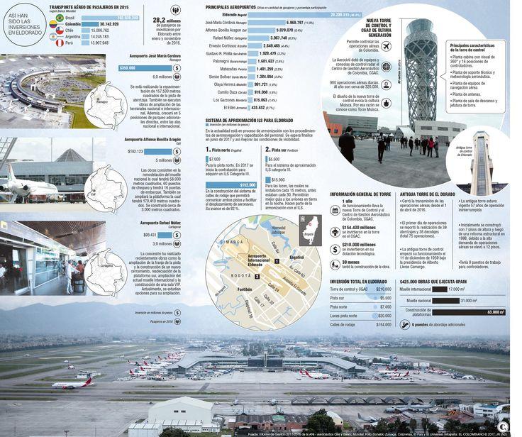 Eldorado y el reto de mover 40 millones de pasajeros