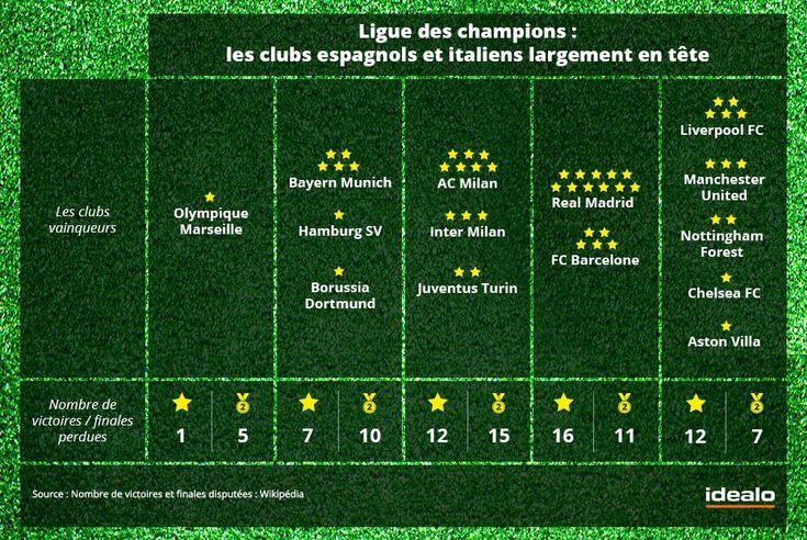 Big 5 : les clubs vainqeurs de ligue des champions