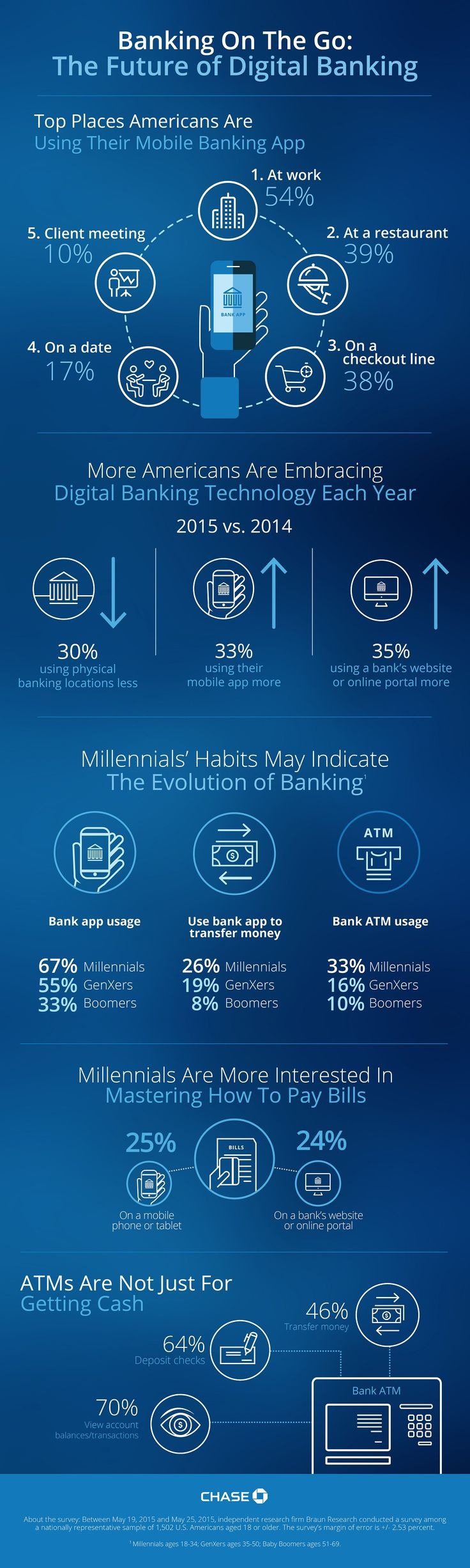 JPMorgan ChaseVoice: Banking On The Go: The Future Of Digital Banking [Infographic] - Forbes