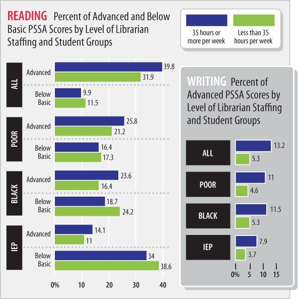 Latest Study: A full-time school librarian makes a critical difference in boosting student achievement.