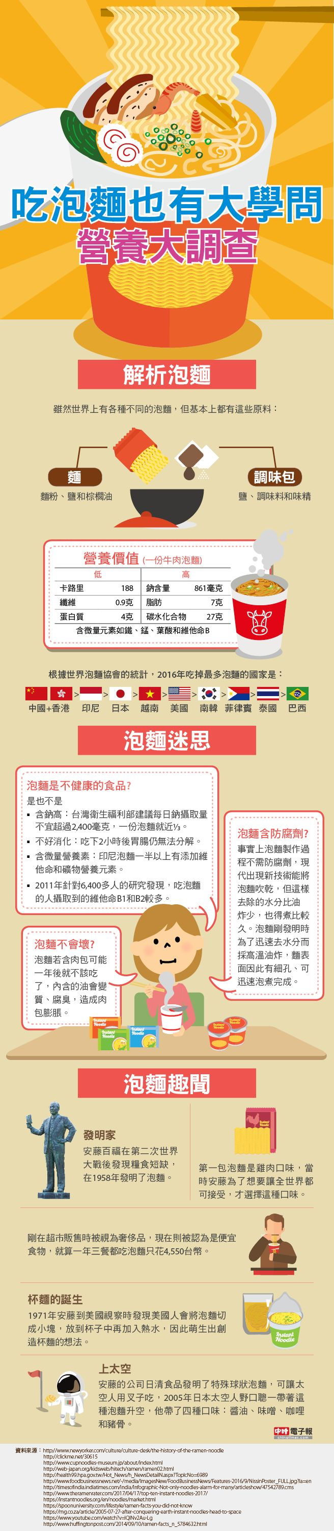 圖解新聞》吃泡麵也有大學問 營養大調查 Infographic: instant ramen or noodles is really unhealthy?