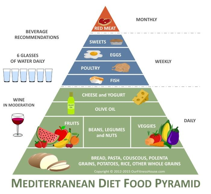 Mediterranean Style Diet Plan: 18 Best Have You Considered... Images On Pinterest