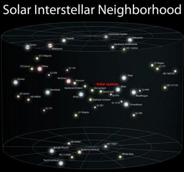 Solar Interstellar Neighbourhood 2