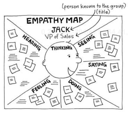 Gamestorming image   Empathy Map: Agile game to take the place of the other ...   QualityStreet - Blog Pro Jean Claude Grosjean