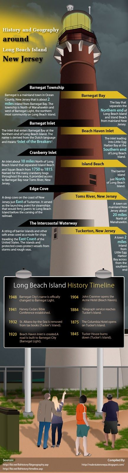 History and Geography Around Long Beach Island New Jersey