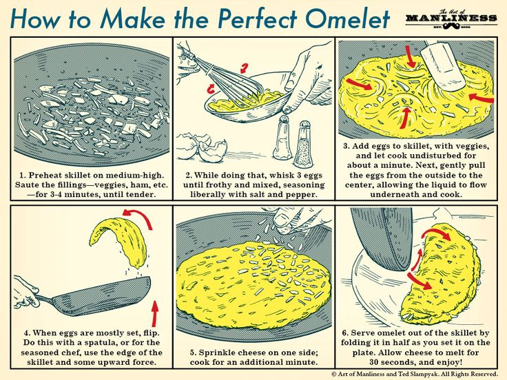 How to Make the Perfect Omlet: An Illustrated Guide - By Art of Manliness and Ted Slampyak