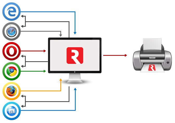 #WebClientPrint,#Web local print,#Silent client print,#Raw data printing for website,#Raw data print solution