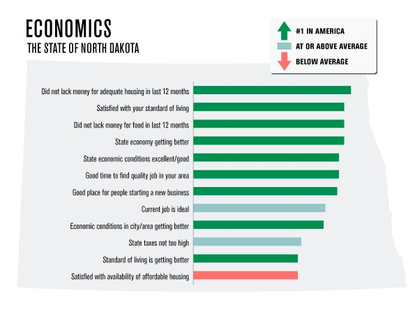 North Dakota tops a number of state economic rankings thanks to its oil boom, but from oil flows a great many things, apparently.
