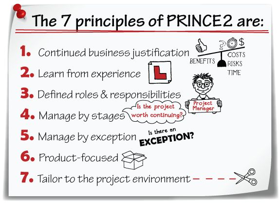 8 best prince2 images on pinterest project charter for Prince2 terms of reference template
