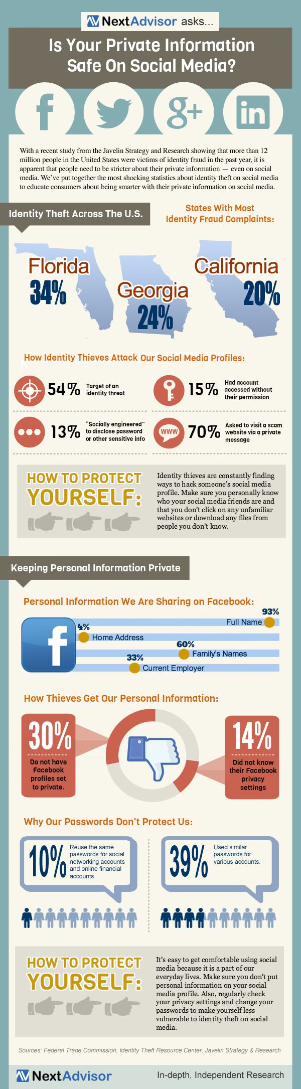 How Much Personal Information Are You Sharing On Facebook?