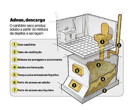 Arquitetura Sustentavel: Sanitário seco faz sucesso entre ambientalistas