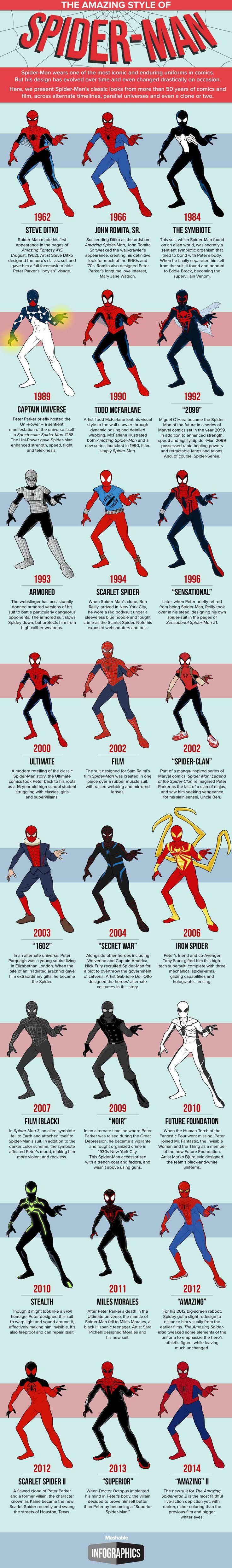 Infografía muestra todos los trajes que ha utilizado Spidey