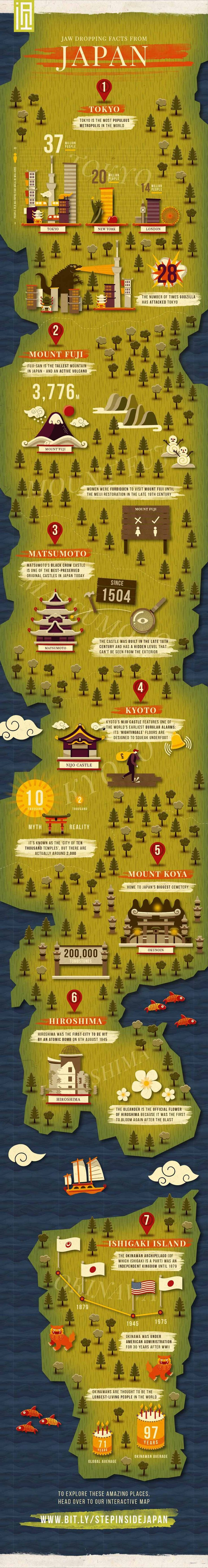 Jaw-dropping facts from 7 destinations in Japan. Infographics showing great…