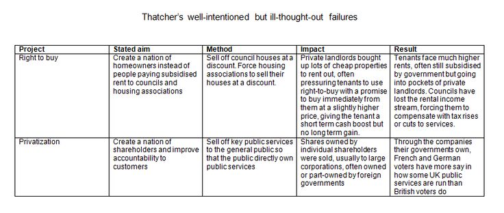 Flagship Tory policies rarely succeed to meet their stated objectives - here are 2 examples. When will they learn?
