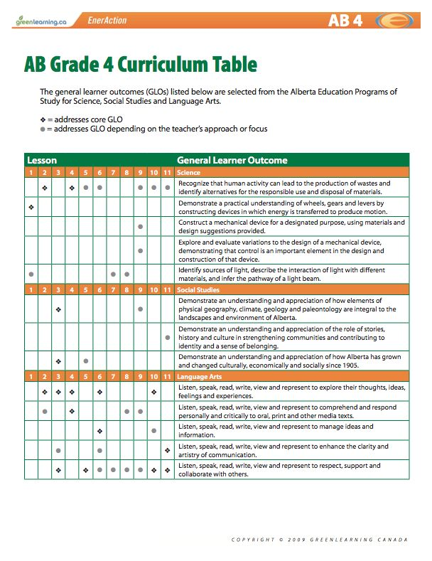 Alberta Grade 4 Curriculum Table. Printable lesson plans. Meets Canadian curriculum, grade 4. Science and Technology, Social Studies, Language Arts, Visual Arts, and Mathematics. www.greenlearning.ca/programs/eneraction