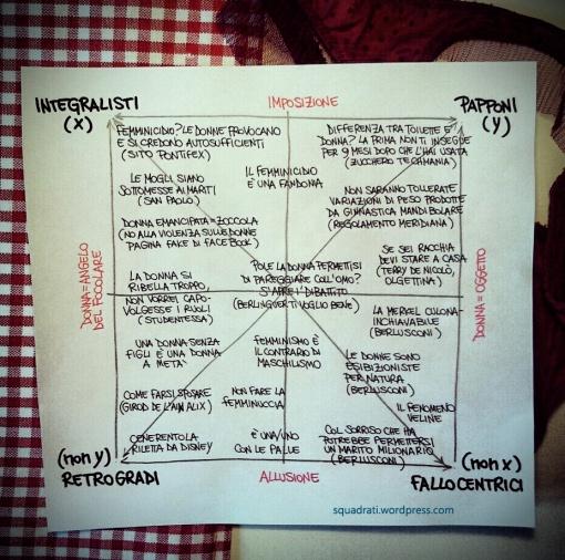 Quadrato semiotico della misoginia - http://www.squadrati.com/2013/01/09/quadrato-semiotico-della-misoginia/