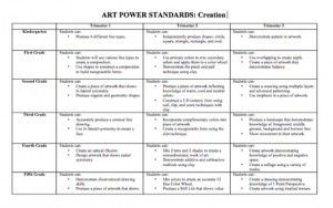 The standards of ART creation...good to use for student goals too!