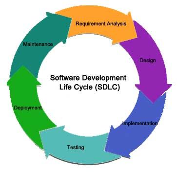 Software Development Life Cycle&nbspEssay