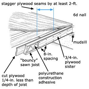 Best 25 Sistering Joists Ideas On Pinterest Hocus Pocus