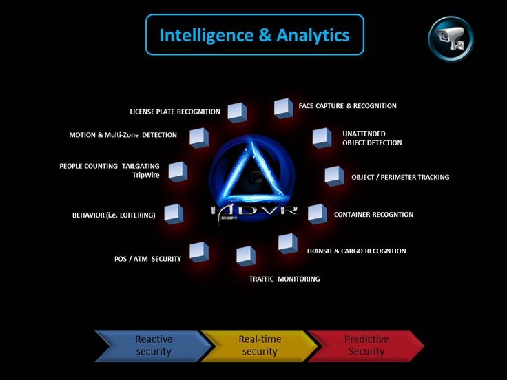 Intelligent and Analytical Software available with IADVR.com for security surveillance IP cameras