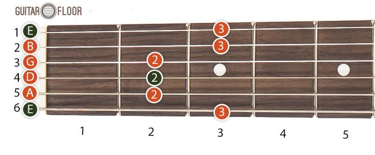 The pentatonic scale is the most simple and the most used guitar scale.  In this post it will be presented only the positions for E minor pentatonic scale. The other corresponding scales (ex. C, D, F, F# etc.) can be obtained by translating these patterns left or right on the the guitar fretboard.   #E minor pentatonic scale #guitar scale #pentatonic scale