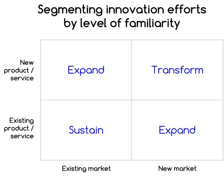 Segmenting innovation efforts by familiarity