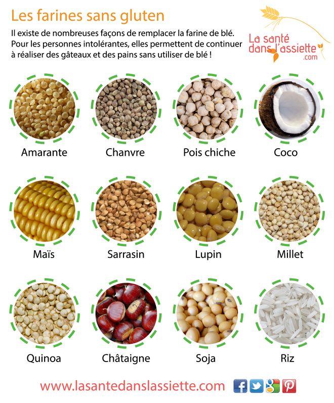 La Santé dans l'Assiette: Fiche pratique - Les farines sans gluten