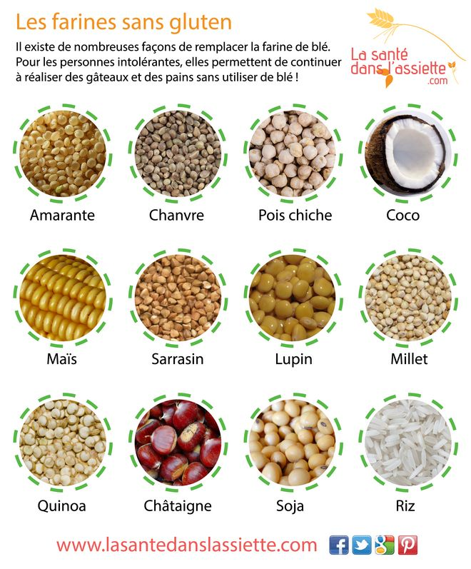 Les farines sans gluten