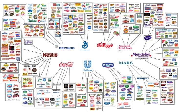 These 10 mega corporations control almost everything you buy and eat